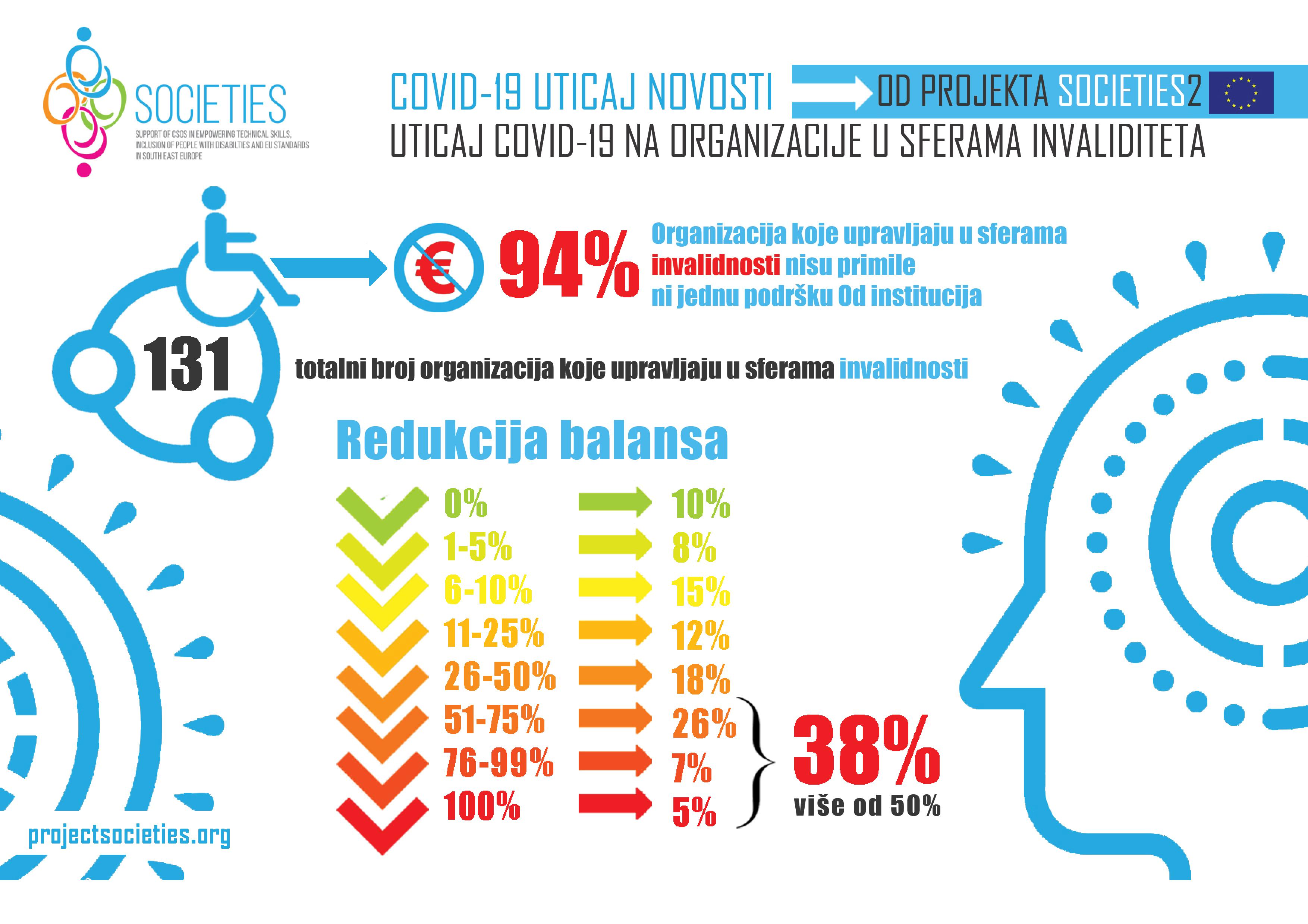 Istraživanje vezano za uticaj COVID-19 na OCD koji posluju u polju invaliditeta