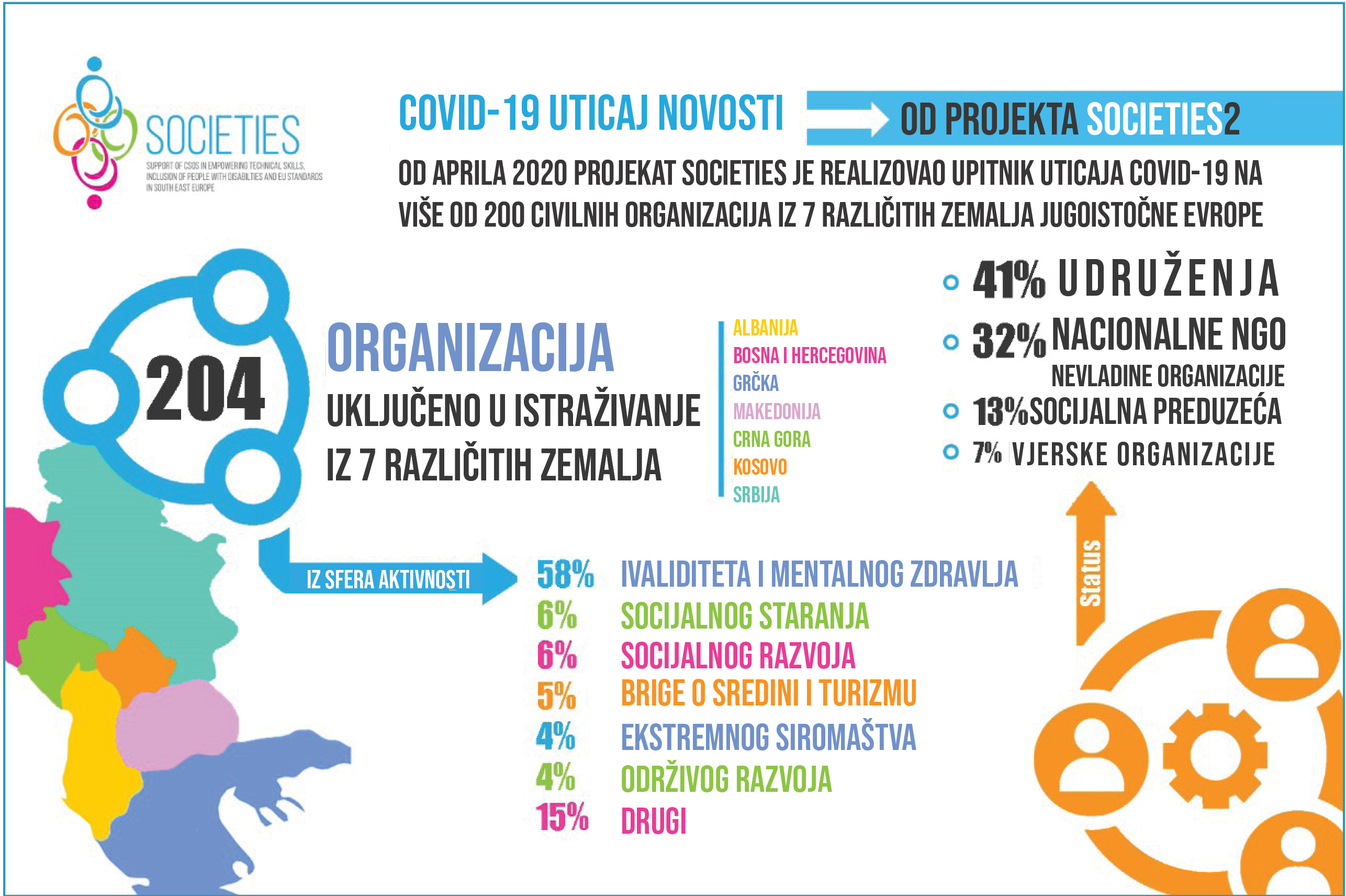 Uticaj Covid-19 na svako OCD / NVO / Socijalno preduzeće